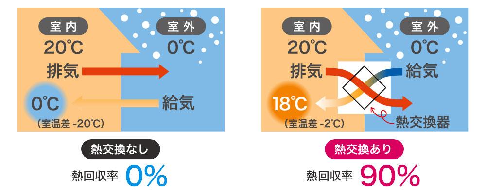 熱交換型換気システムによる熱回収率の比較図